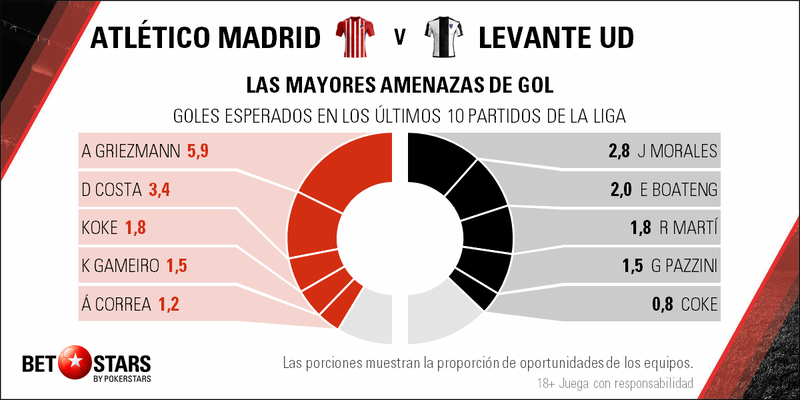 Betstars, Atletico de Madrid vs Levante, pronosticos deportivos